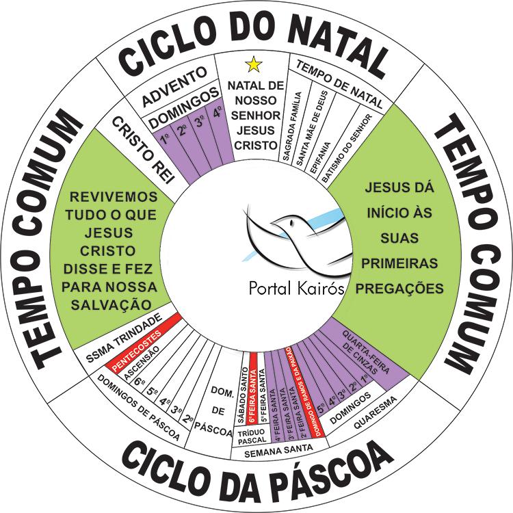 ciclo-liturgico-portalkairos